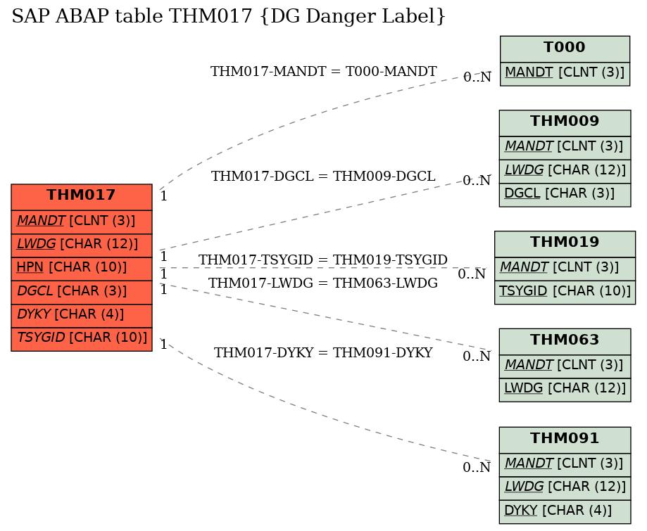 E-R Diagram for table THM017 (DG Danger Label)