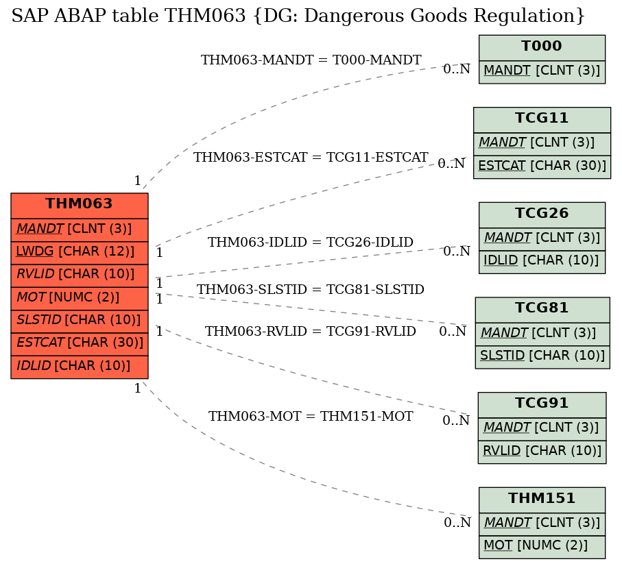 E-R Diagram for table THM063 (DG: Dangerous Goods Regulation)