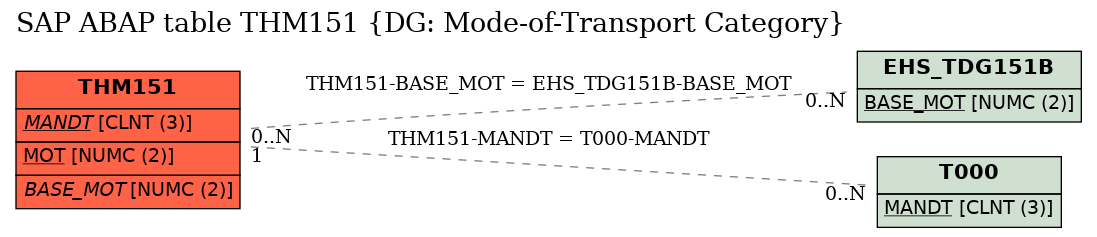 E-R Diagram for table THM151 (DG: Mode-of-Transport Category)