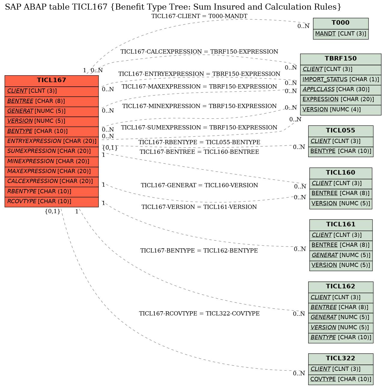 SAP ABAP Table TICL167 (Benefit Type Tree: Sum Insured And