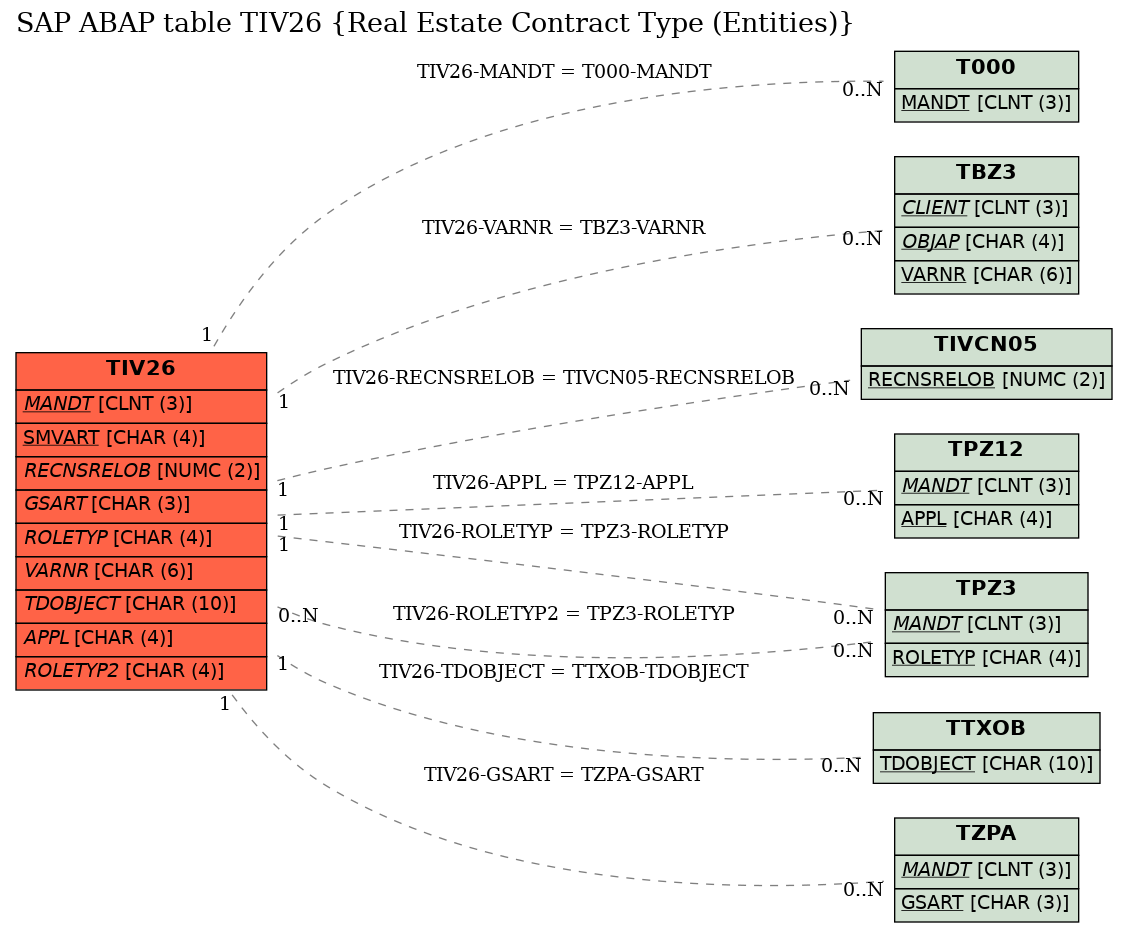 E-R Diagram for table TIV26 (Real Estate Contract Type (Entities))
