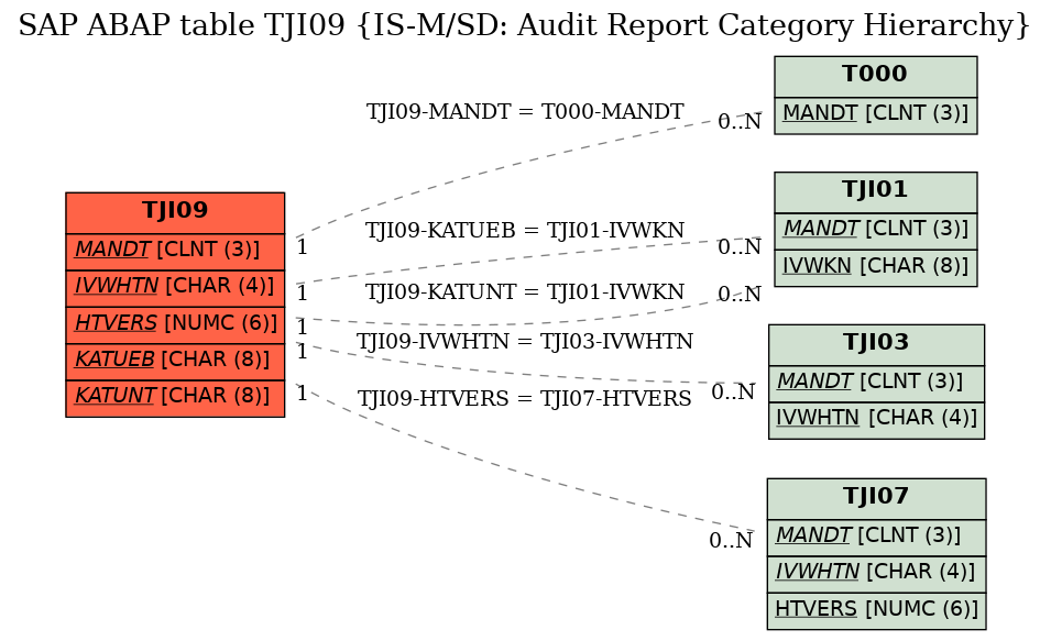 SAP ABAP Table TJI09 (IS-M/SD: Audit Report Category Hierarchy