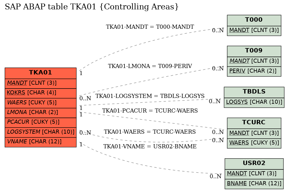 E-R Diagram for table TKA01 (Controlling Areas)