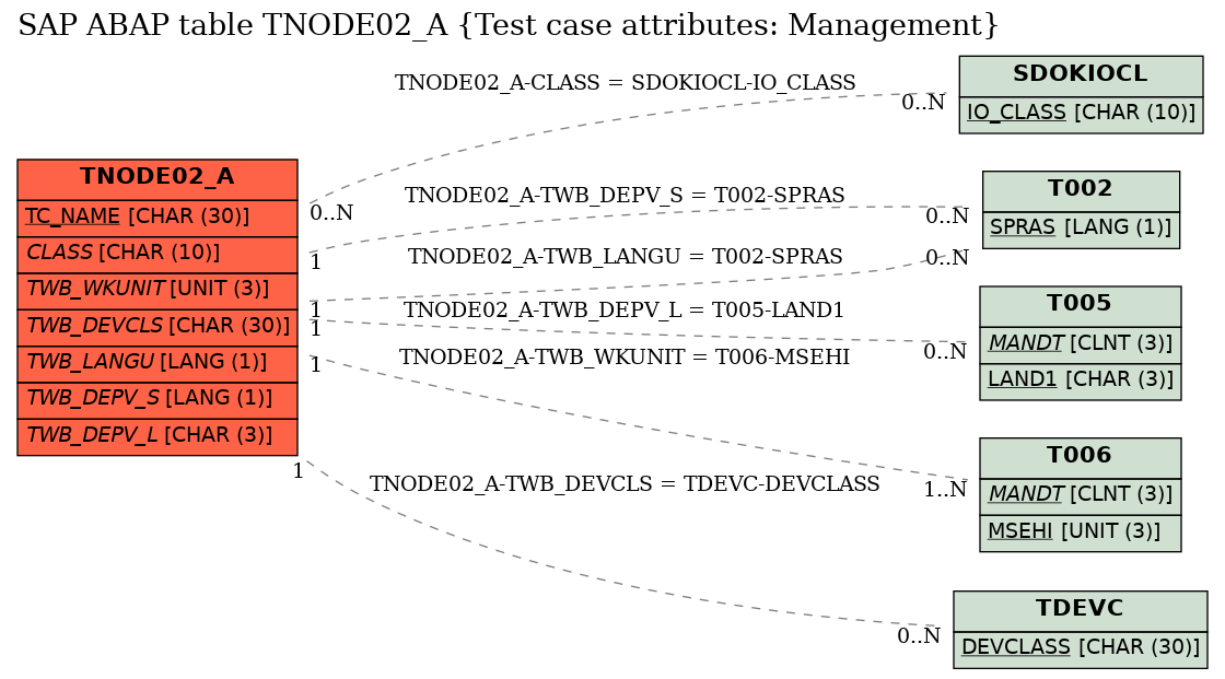 E-R Diagram for table TNODE02_A (Test case attributes: Management)