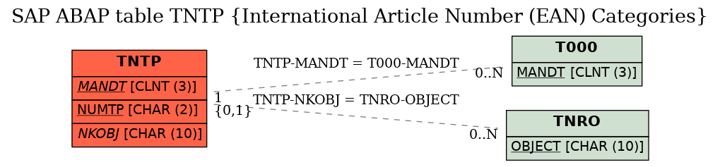E-R Diagram for table TNTP (International Article Number (EAN) Categories)