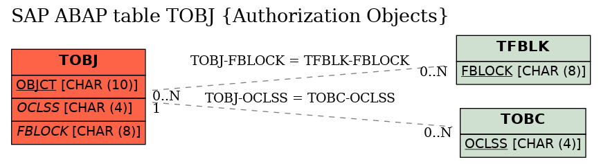 E-R Diagram for table TOBJ (Authorization Objects)
