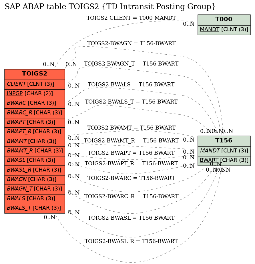 E-R Diagram for table TOIGS2 (TD Intransit Posting Group)
