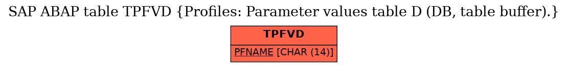 E-R Diagram for table TPFVD (Profiles: Parameter values table D (DB, table buffer).)