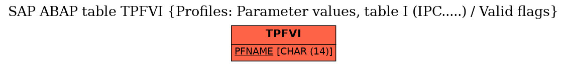 E-R Diagram for table TPFVI (Profiles: Parameter values, table I (IPC.....) / Valid flags)