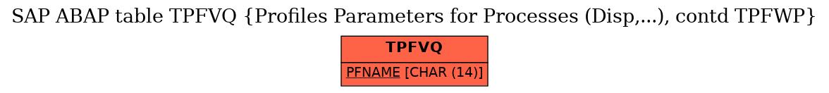 E-R Diagram for table TPFVQ (Profiles Parameters for Processes (Disp,...), contd TPFWP)