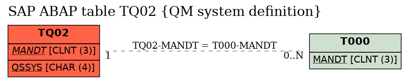 E-R Diagram for table TQ02 (QM system definition)