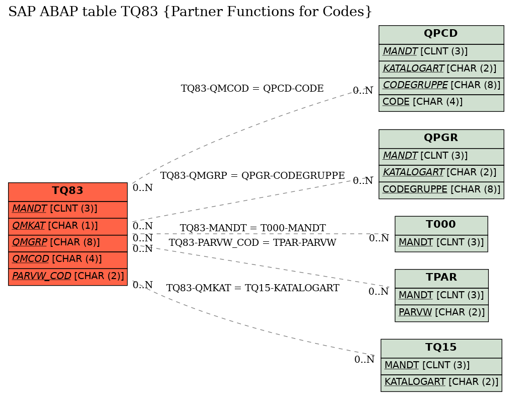 SAP ABAP Table TQ83 (Partner Functions for Codes) - SAP