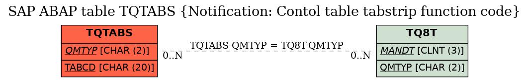 SAP ABAP Table TQTABS (Notification: Contol table tabstrip