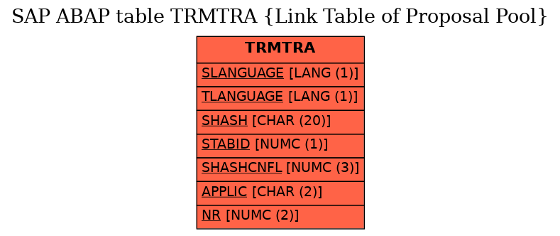 E-R Diagram for table TRMTRA (Link Table of Proposal Pool)