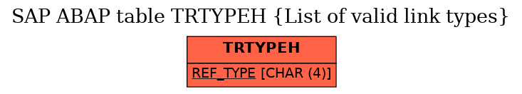 E-R Diagram for table TRTYPEH (List of valid link types)