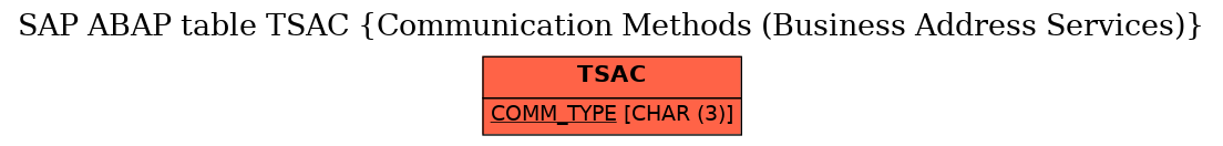 E-R Diagram for table TSAC (Communication Methods (Business Address Services))