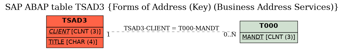 E-R Diagram for table TSAD3 (Forms of Address (Key) (Business Address Services))