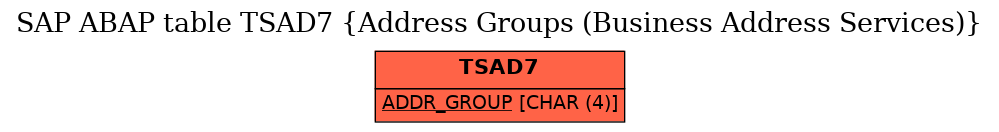 E-R Diagram for table TSAD7 (Address Groups (Business Address Services))