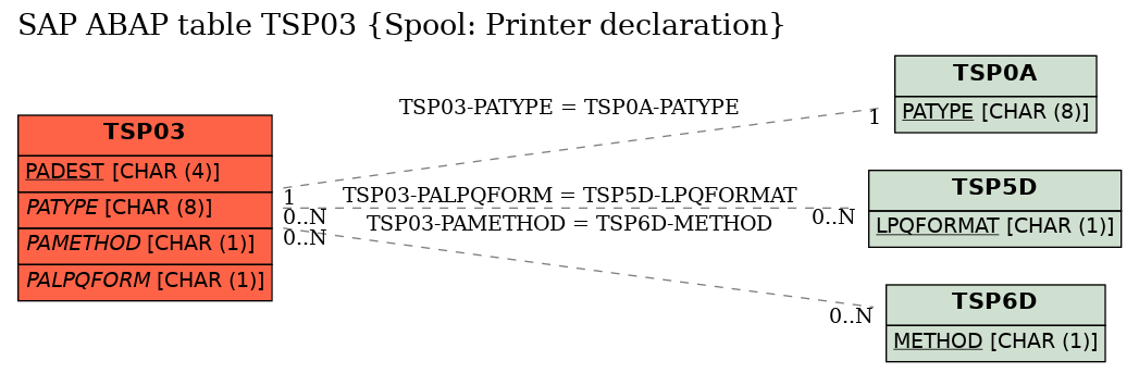 E-R Diagram for table TSP03 (Spool: Printer declaration)