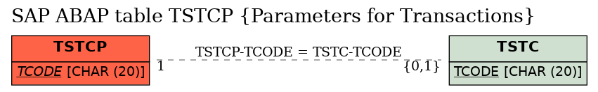 E-R Diagram for table TSTCP (Parameters for Transactions)