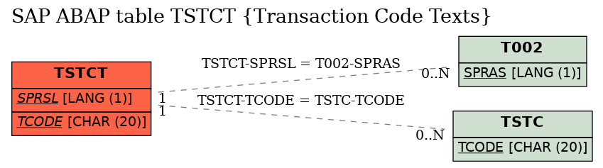 E-R Diagram for table TSTCT (Transaction Code Texts)