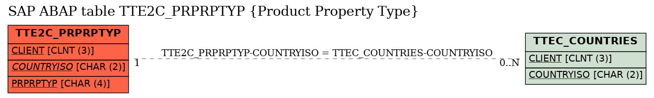 E-R Diagram for table TTE2C_PRPRPTYP (Product Property Type)