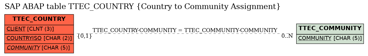 E-R Diagram for table TTEC_COUNTRY (Country to Community Assignment)