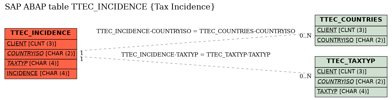 E-R Diagram for table TTEC_INCIDENCE (Tax Incidence)