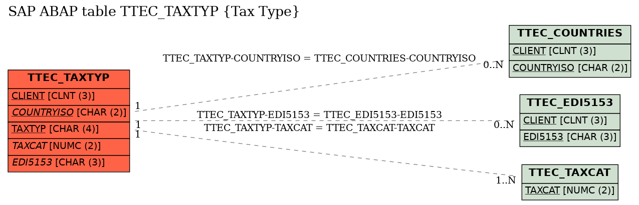 E-R Diagram for table TTEC_TAXTYP (Tax Type)