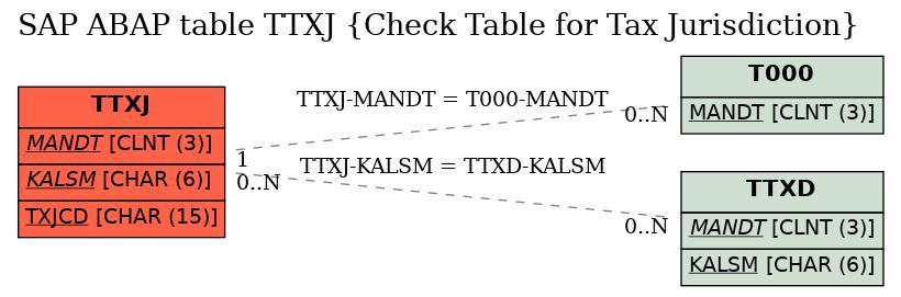 E-R Diagram for table TTXJ (Check Table for Tax Jurisdiction)