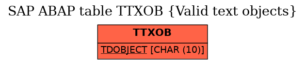 E-R Diagram for table TTXOB (Valid text objects)