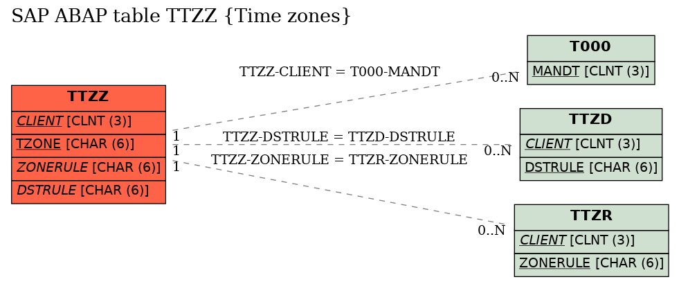 E-R Diagram for table TTZZ (Time zones)