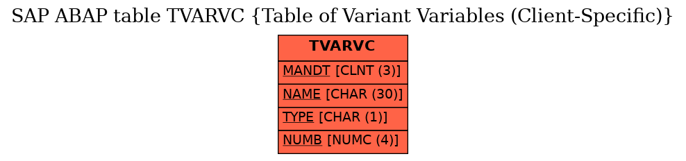 SAP ABAP Table TVARVC (Table of Variant Variables (Client