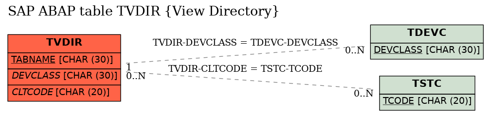 E-R Diagram for table TVDIR (View Directory)