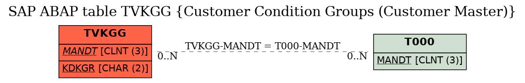 E-R Diagram for table TVKGG (Customer Condition Groups (Customer Master))