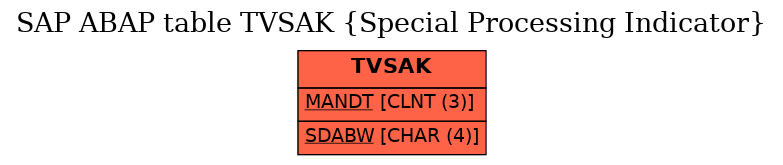E-R Diagram for table TVSAK (Special Processing Indicator)