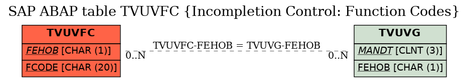 SAP ABAP Table TVUVFC (Incompletion Control: Function Codes) - SAP