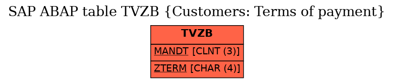 E-R Diagram for table TVZB (Customers: Terms of payment)