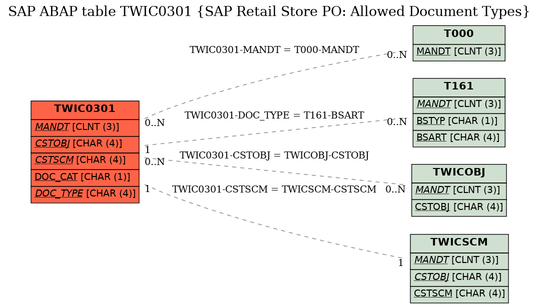 E-R Diagram for table TWIC0301 (SAP Retail Store PO: Allowed Document Types)