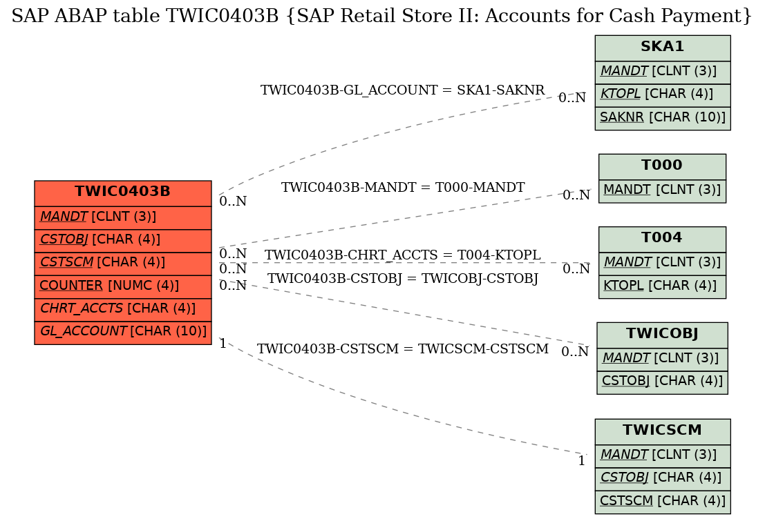 E-R Diagram for table TWIC0403B (SAP Retail Store II: Accounts for Cash Payment)