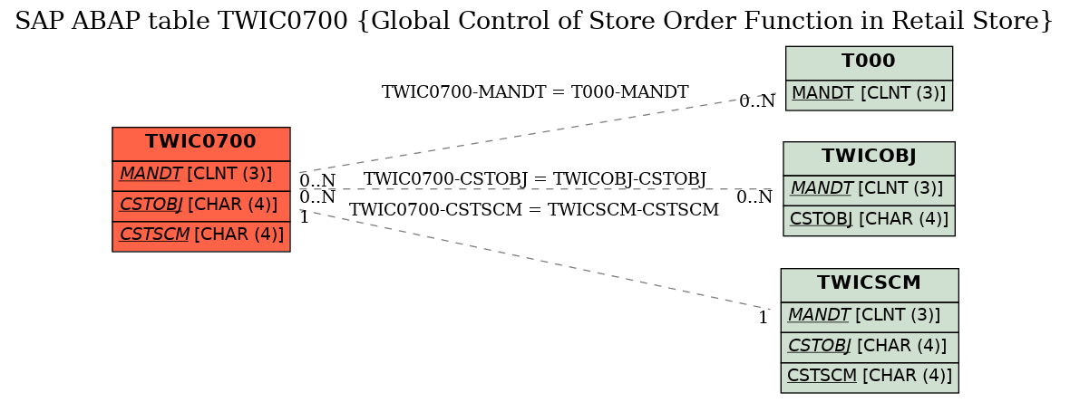 E-R Diagram for table TWIC0700 (Global Control of Store Order Function in Retail Store)