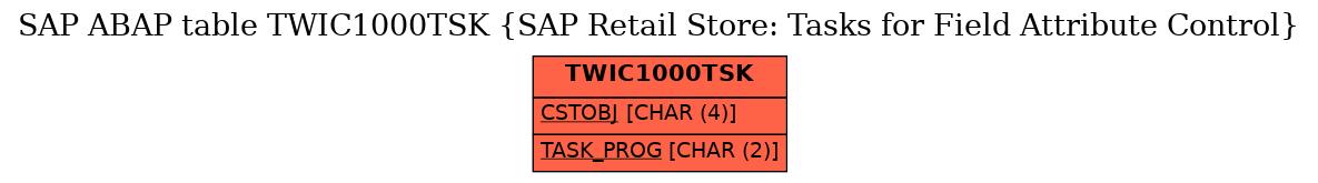 E-R Diagram for table TWIC1000TSK (SAP Retail Store: Tasks for Field Attribute Control)