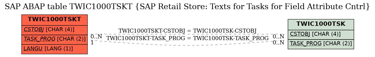 E-R Diagram for table TWIC1000TSKT (SAP Retail Store: Texts for Tasks for Field Attribute Cntrl)