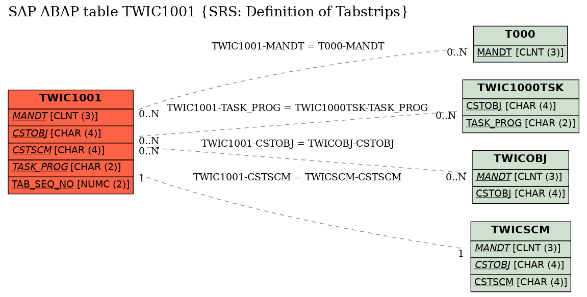 E-R Diagram for table TWIC1001 (SRS: Definition of Tabstrips)