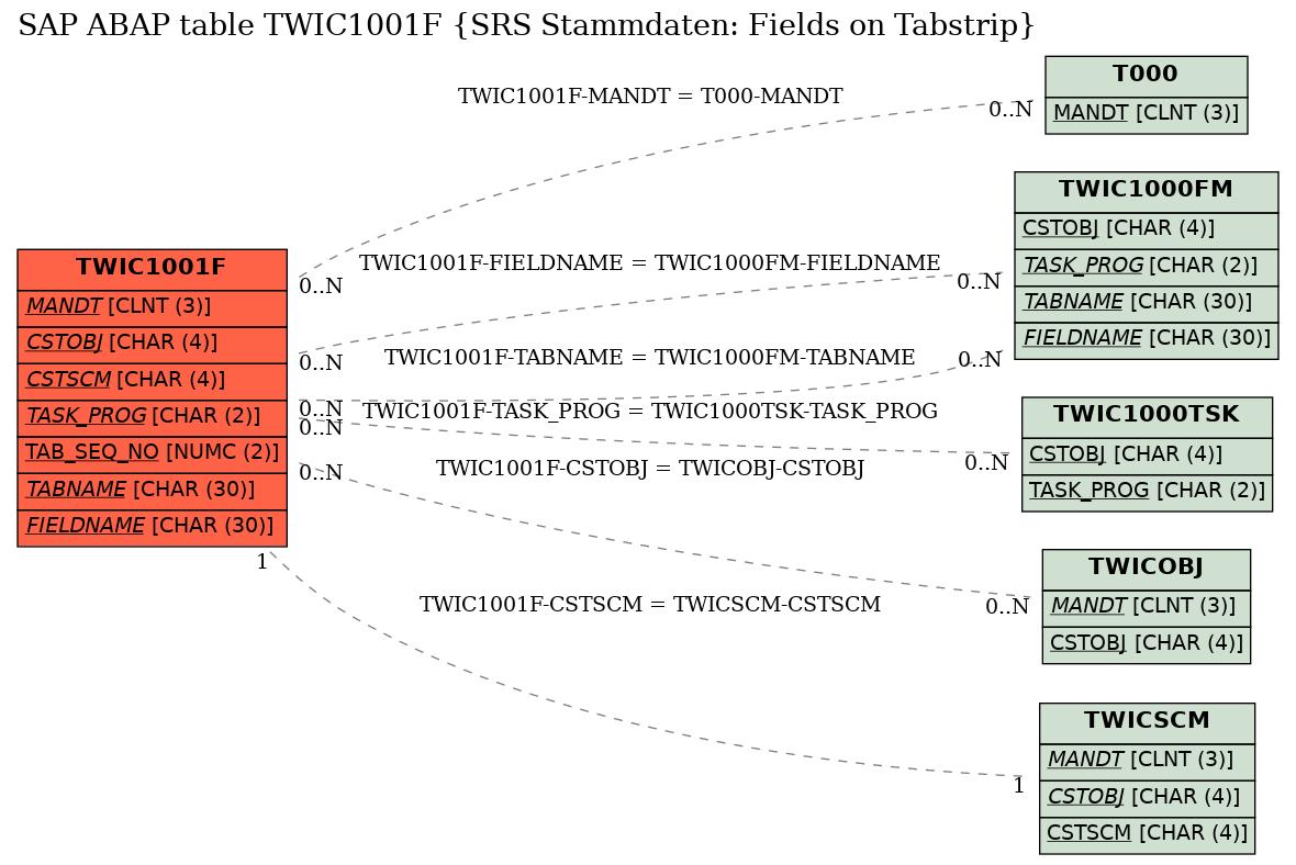E-R Diagram for table TWIC1001F (SRS Stammdaten: Fields on Tabstrip)