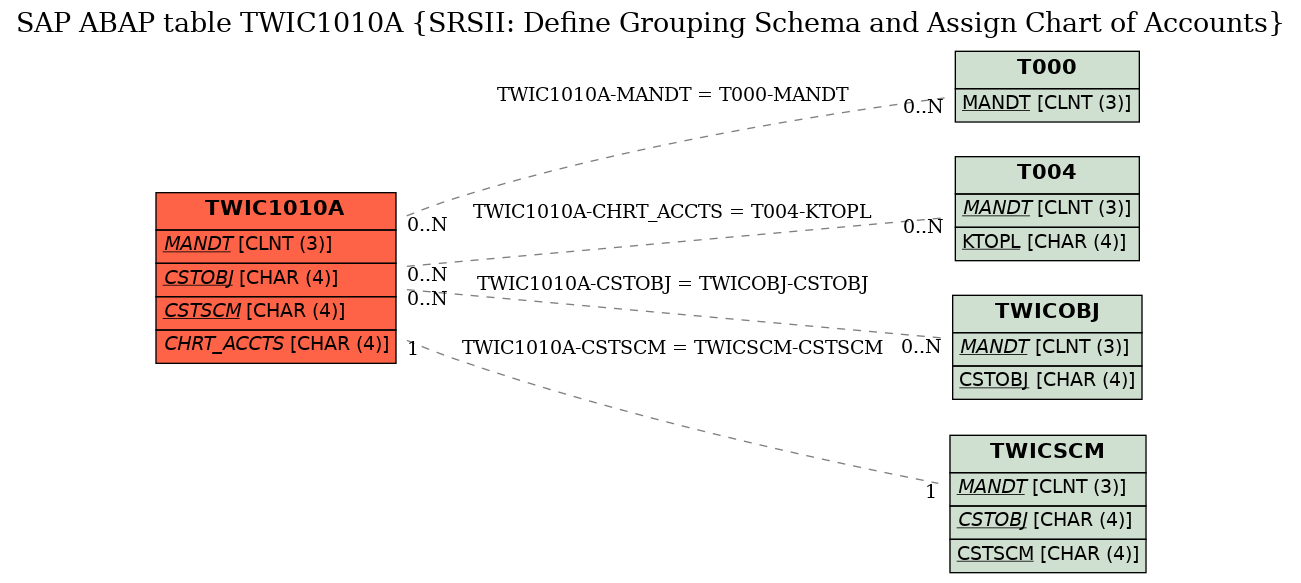 E-R Diagram for table TWIC1010A (SRSII: Define Grouping Schema and Assign Chart of Accounts)