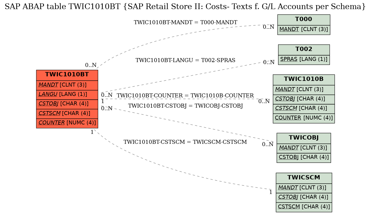 E-R Diagram for table TWIC1010BT (SAP Retail Store II: Costs- Texts f. G/L Accounts per Schema)