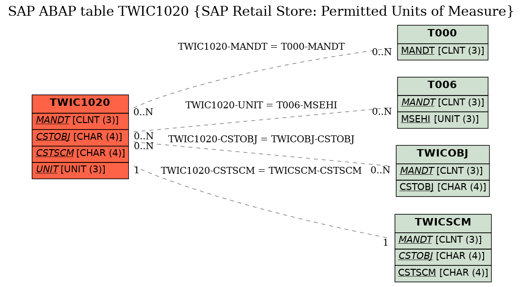 E-R Diagram for table TWIC1020 (SAP Retail Store: Permitted Units of Measure)