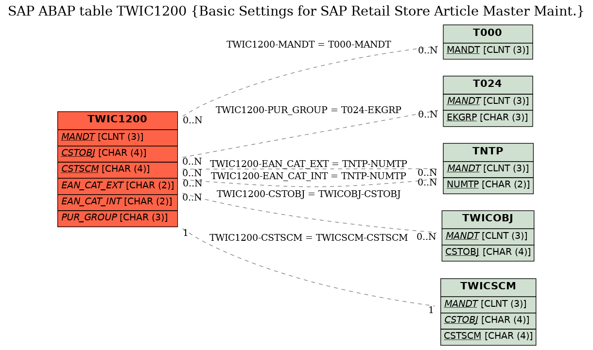 E-R Diagram for table TWIC1200 (Basic Settings for SAP Retail Store Article Master Maint.)