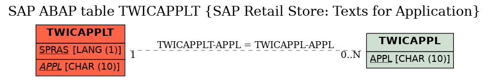 E-R Diagram for table TWICAPPLT (SAP Retail Store: Texts for Application)